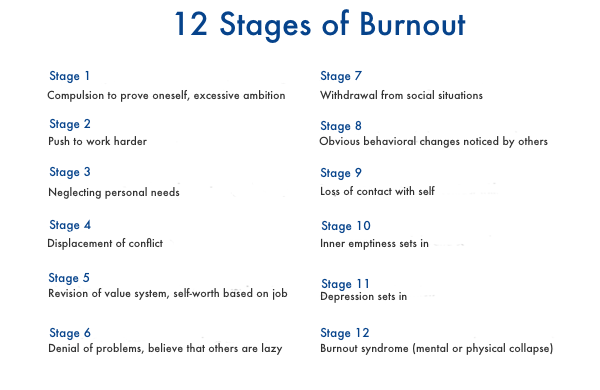12-fases-in-burnout