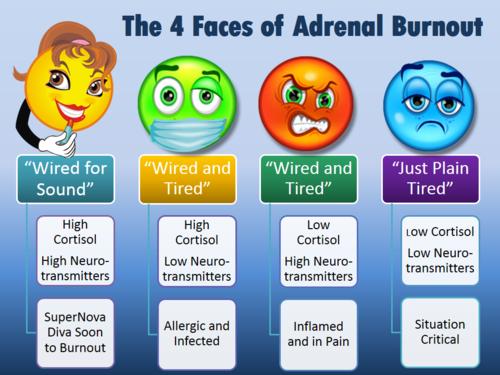 4-faces-of-adrenal-burnout-blue