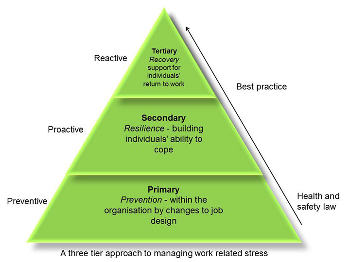approach-to-managing-stress
